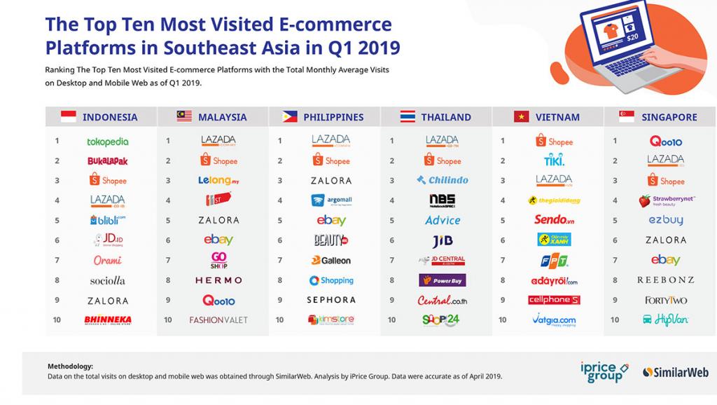 Top 10 Website Bán Hàng Online Uy Tín nhất 2019